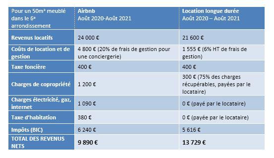 un tableau représentant la différence de revenus entre une location en airbnb à Paris et une location meublée de longue durée