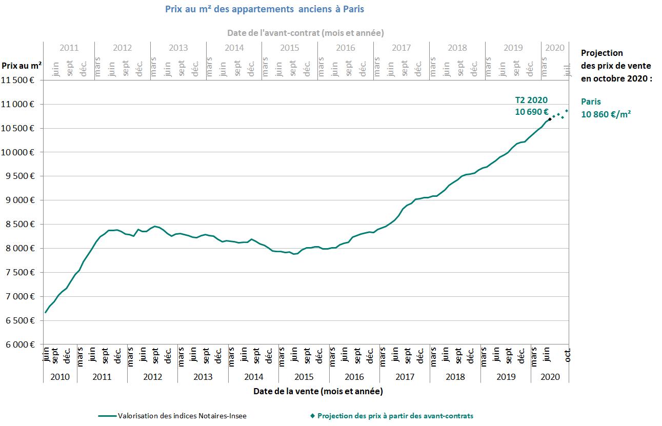 courbe montrant l'évolution des prix au m² à paris